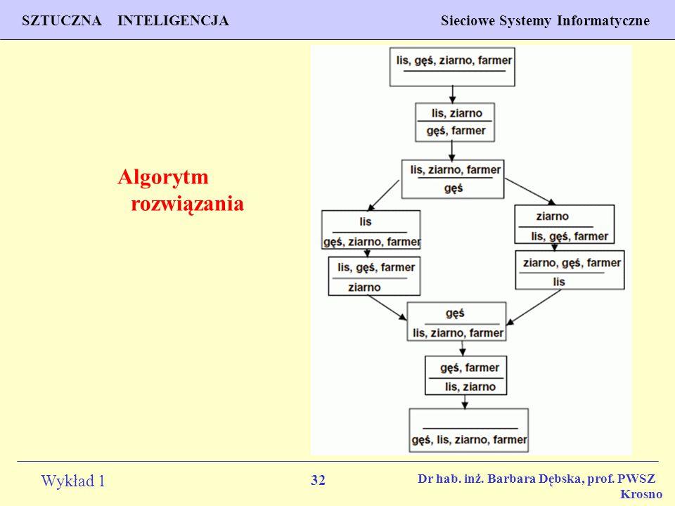 Algorytm rozwiązania Dr hab. inż. Barbara Dębska, prof. PWSZ Krosno