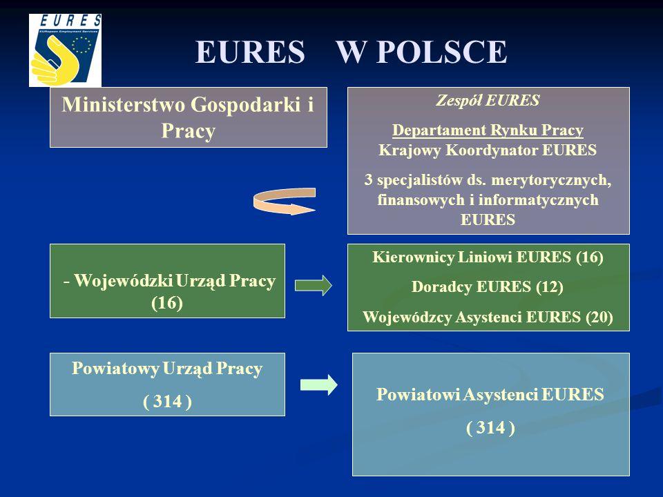 EURES W POLSCE Ministerstwo Gospodarki i Pracy