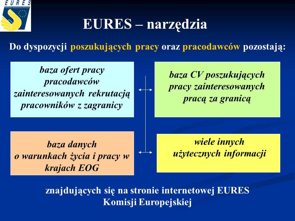 EURES – narzędzia Do dyspozycji poszukujących pracy oraz pracodawców pozostają: