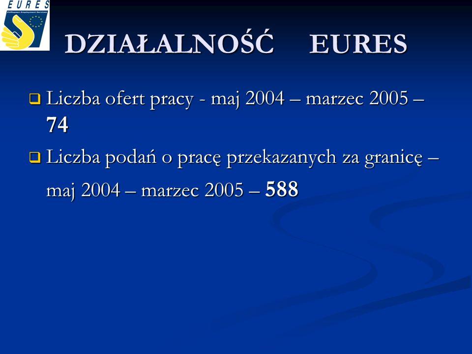DZIAŁALNOŚĆ EURES Liczba ofert pracy - maj 2004 – marzec 2005 – 74