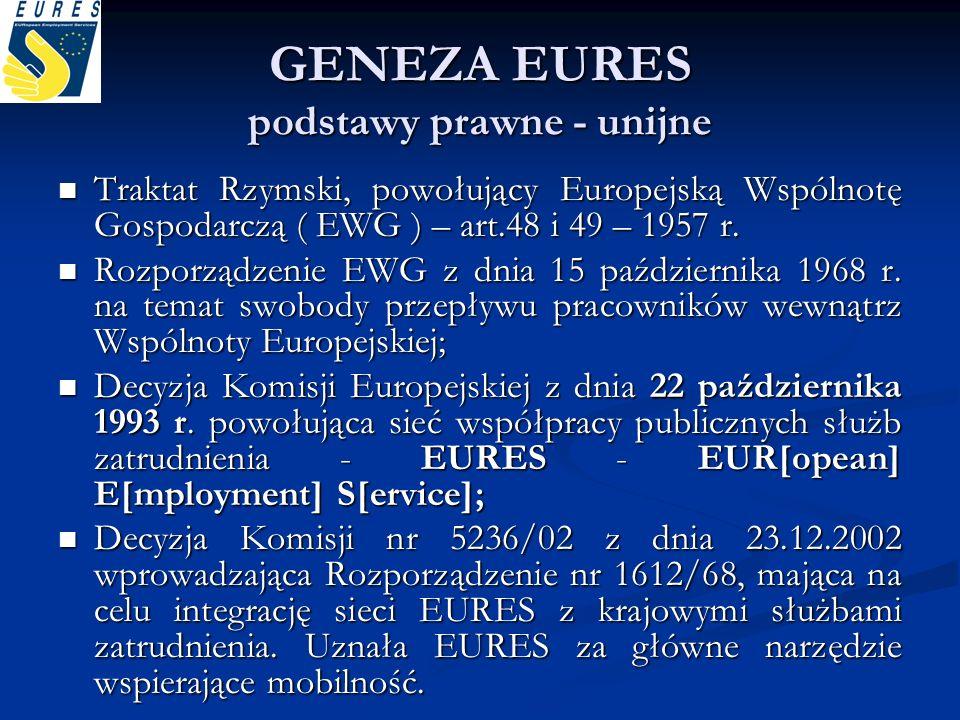GENEZA EURES podstawy prawne - unijne
