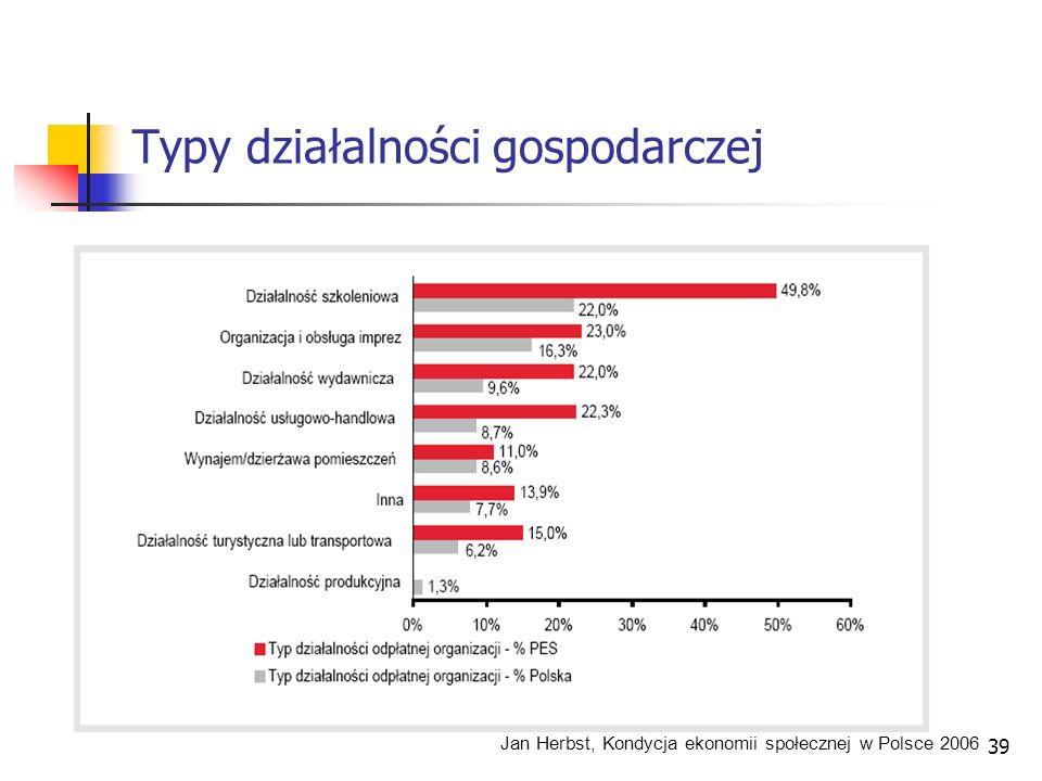 Typy działalności gospodarczej