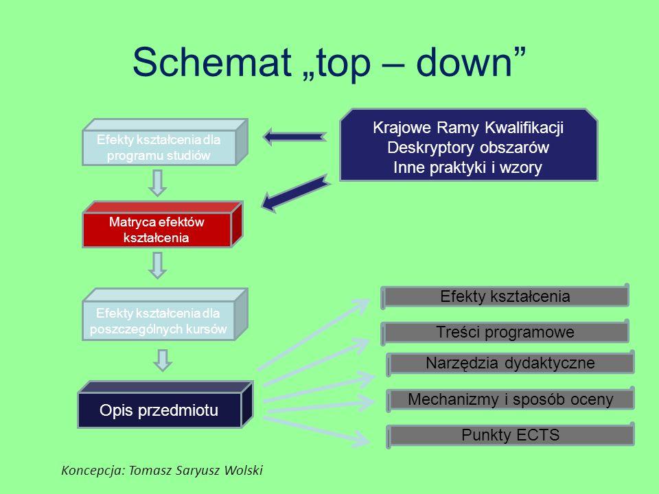 """Schemat """"top – down Krajowe Ramy Kwalifikacji Deskryptory obszarów"""