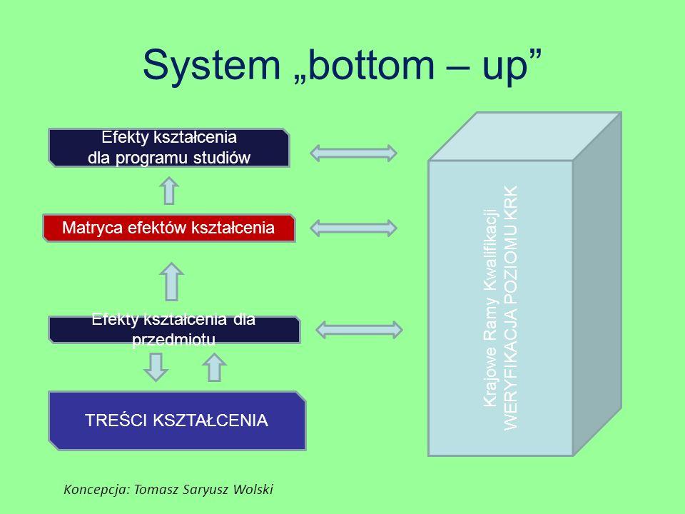 """System """"bottom – up Efekty kształcenia dla programu studiów"""