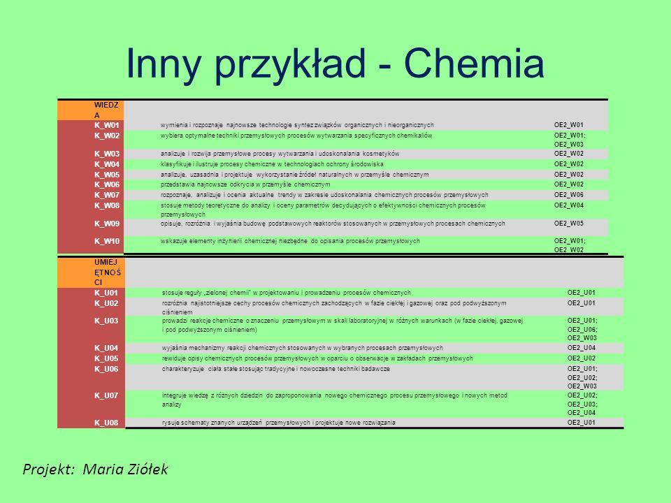 Inny przykład - Chemia Projekt: Maria Ziółek 41 WIEDZA K_W01 K_W02