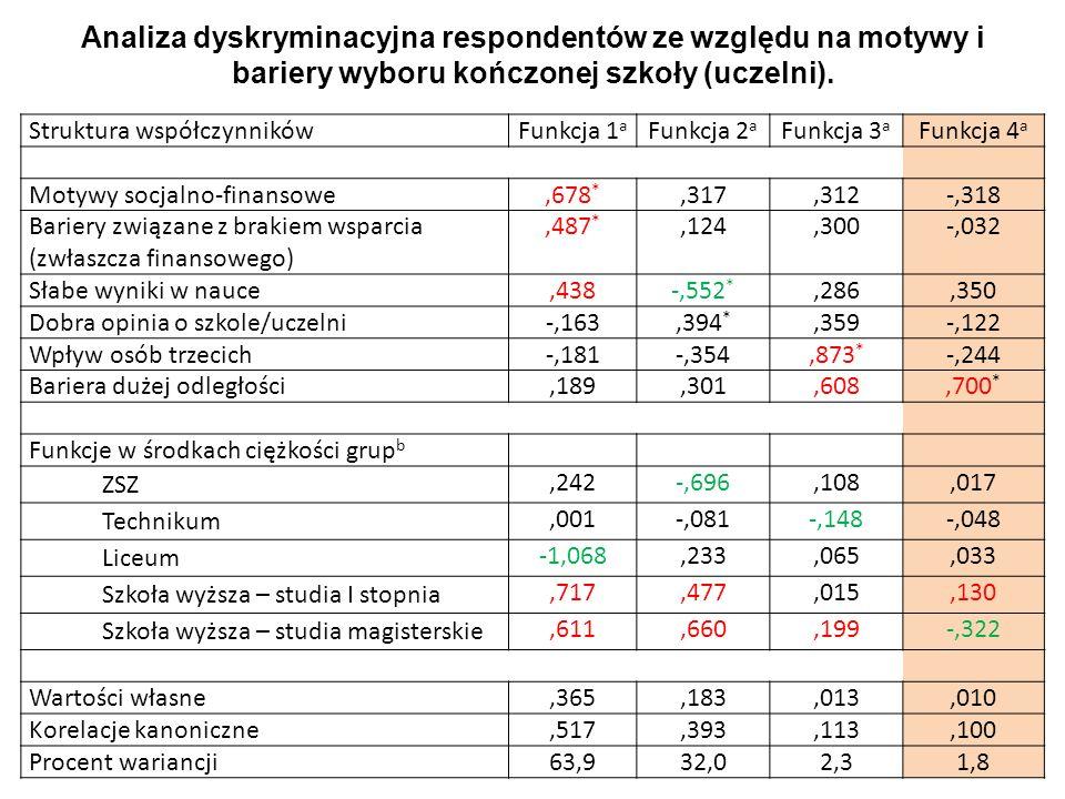 Analiza dyskryminacyjna respondentów ze względu na motywy i bariery wyboru kończonej szkoły (uczelni).