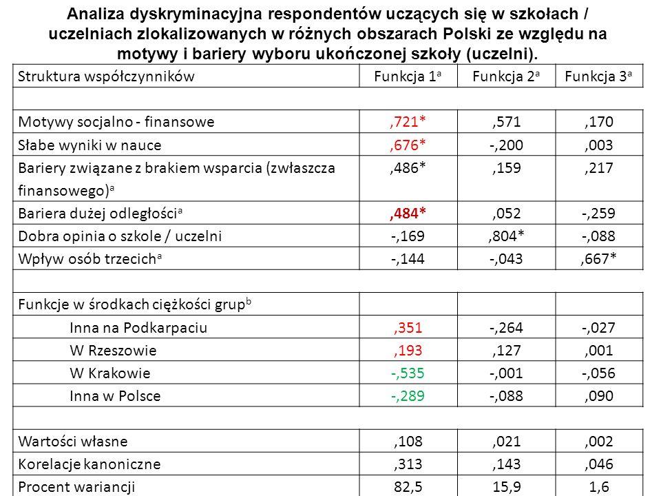 Analiza dyskryminacyjna respondentów uczących się w szkołach / uczelniach zlokalizowanych w różnych obszarach Polski ze względu na motywy i bariery wyboru ukończonej szkoły (uczelni).