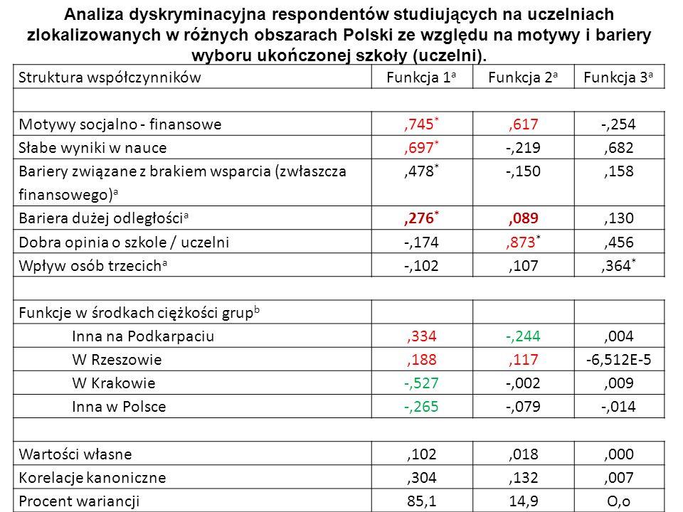 Analiza dyskryminacyjna respondentów studiujących na uczelniach zlokalizowanych w różnych obszarach Polski ze względu na motywy i bariery wyboru ukończonej szkoły (uczelni).