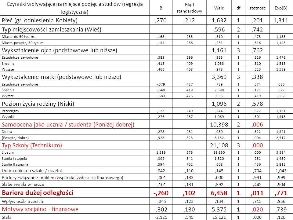Czynniki wpływające na miejsce podjęcia studiów (regresja logistyczna)