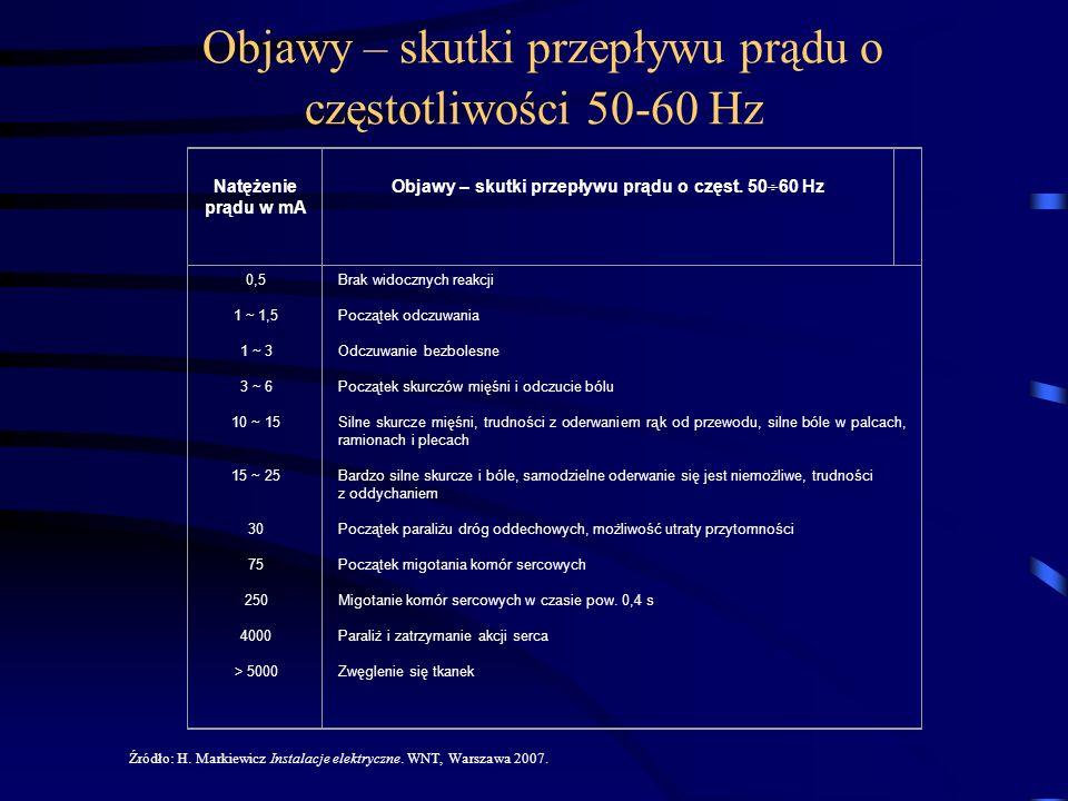 Objawy – skutki przepływu prądu o częstotliwości 50-60 Hz