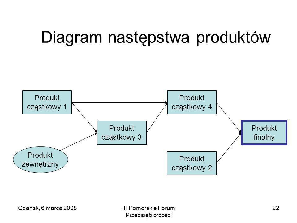Diagram następstwa produktów
