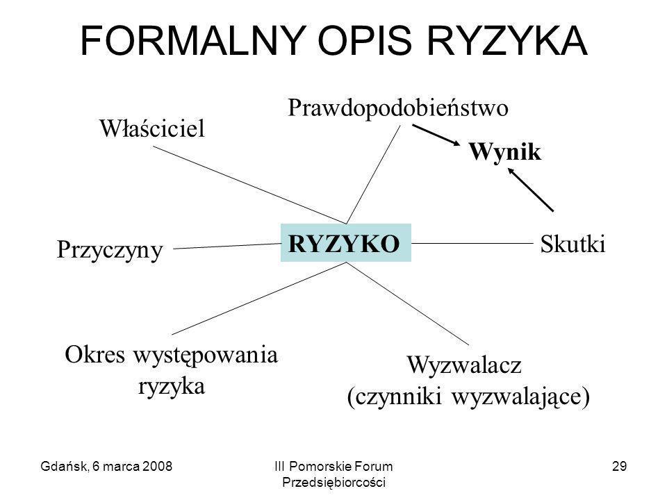 FORMALNY OPIS RYZYKA Prawdopodobieństwo Właściciel Wynik RYZYKO Skutki