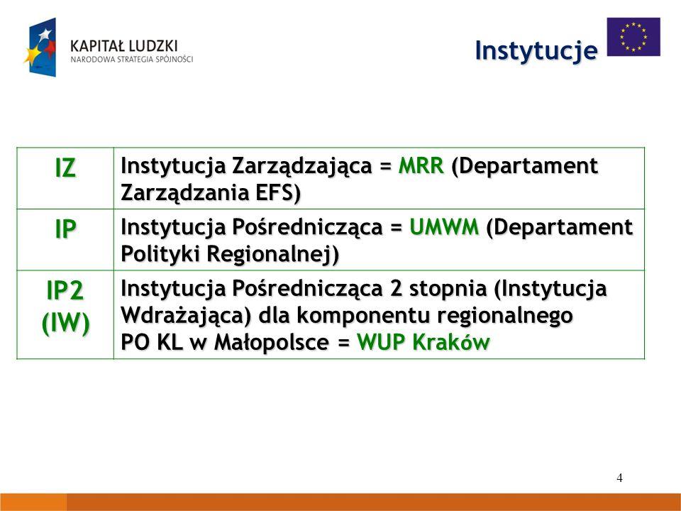 Instytucje IZ IP IP2 (IW)