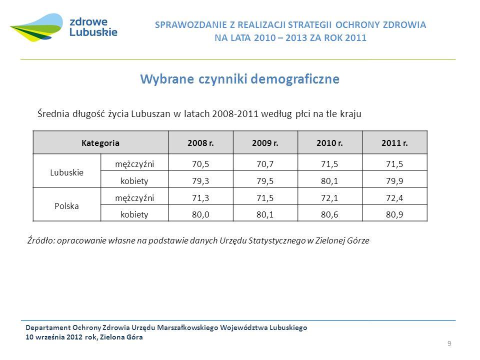 Wybrane czynniki demograficzne