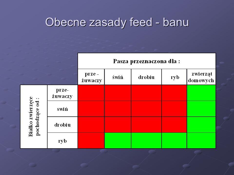 Obecne zasady feed - banu