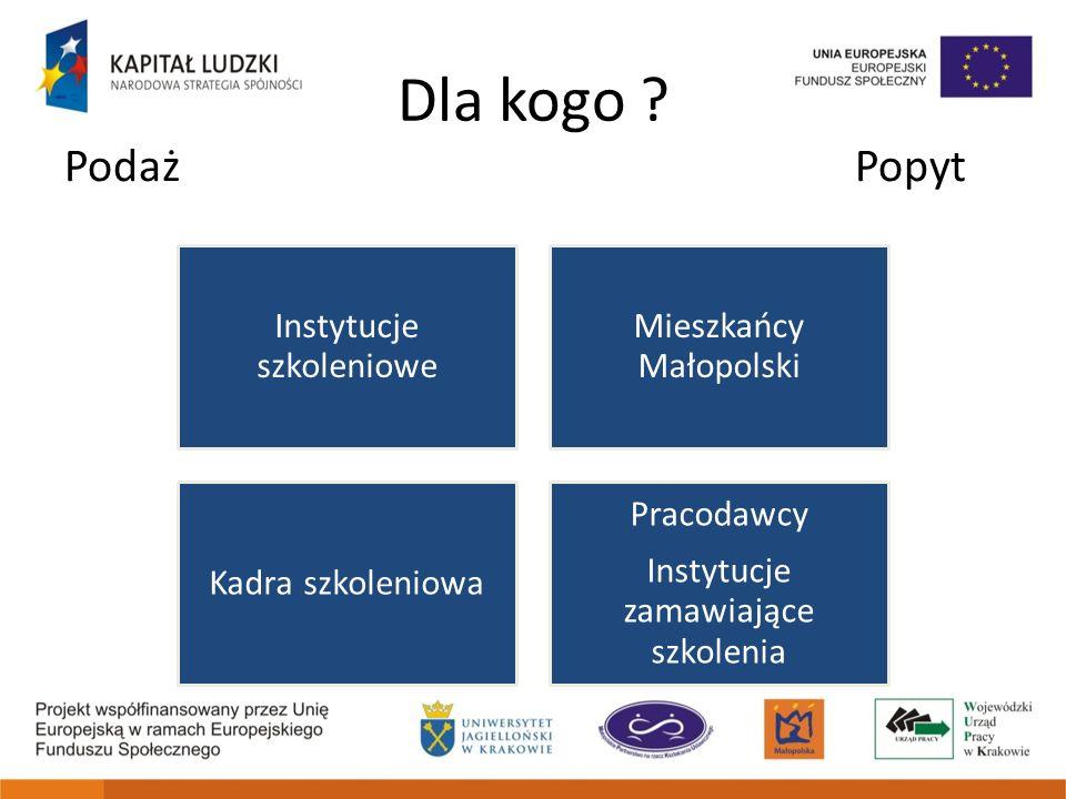 Dla kogo Podaż Popyt Instytucje szkoleniowe Mieszkańcy Małopolski