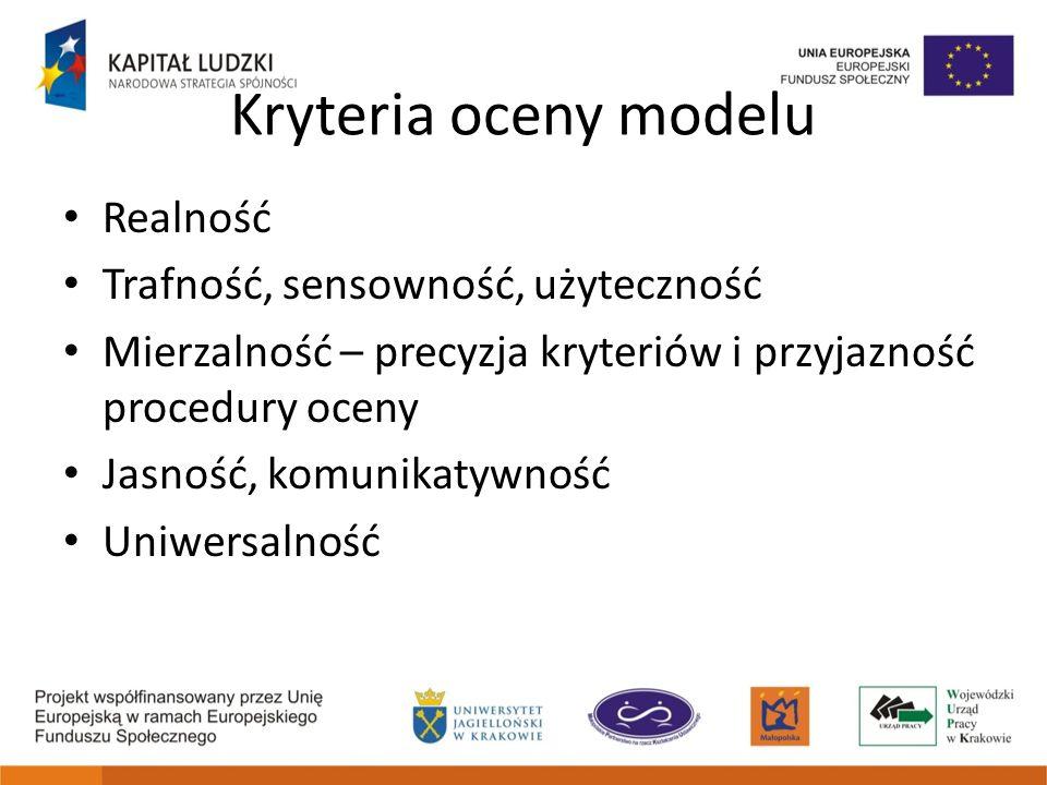 Kryteria oceny modelu Realność Trafność, sensowność, użyteczność