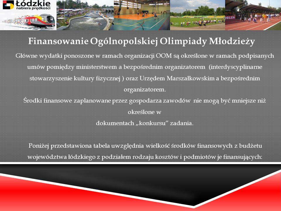 Finansowanie Ogólnopolskiej Olimpiady Młodzieży