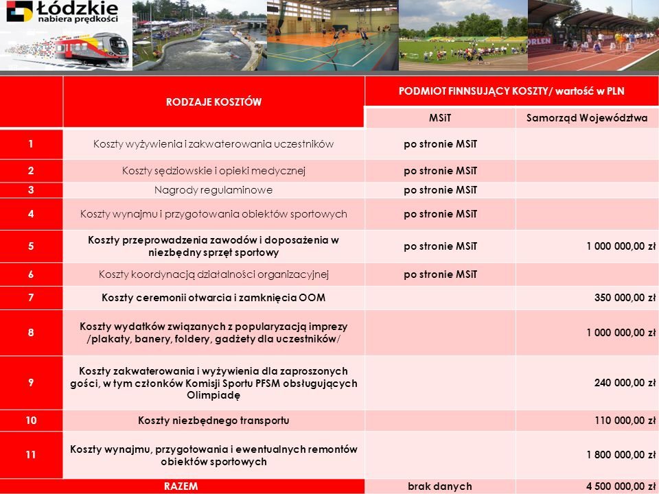 PODMIOT FINNSUJĄCY KOSZTY/ wartość w PLN