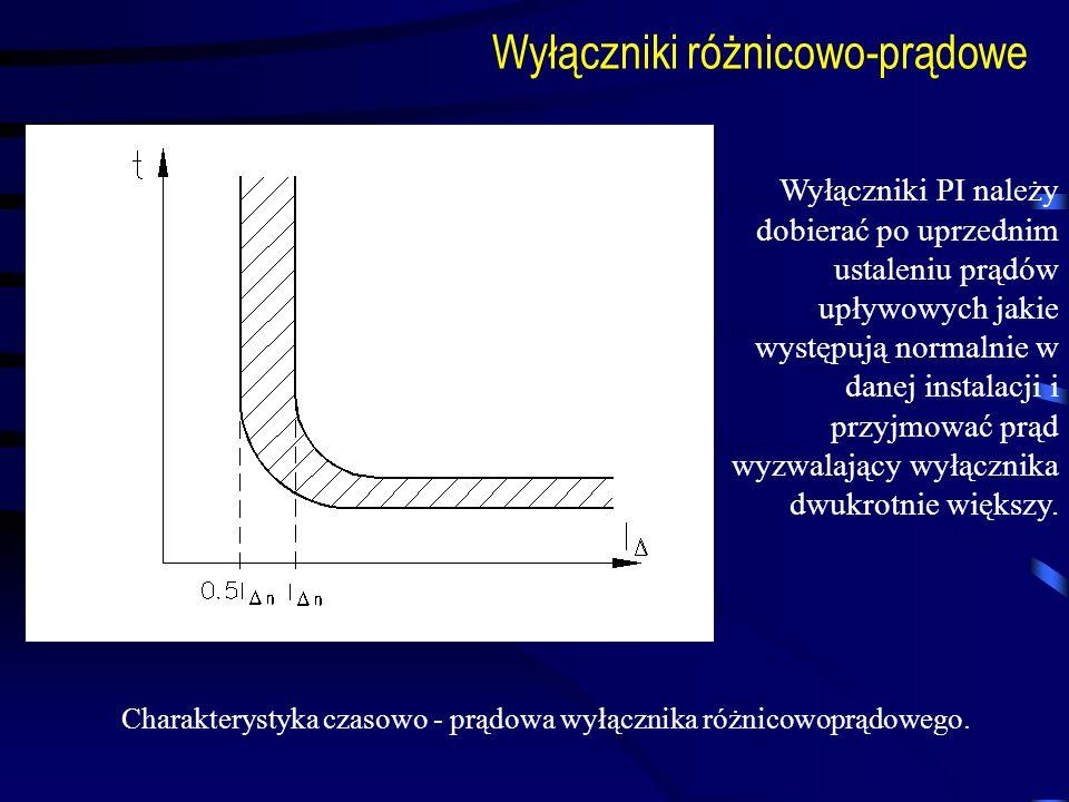 Charakterystyka czasowo - prądowa wyłącznika różnicowoprądowego.