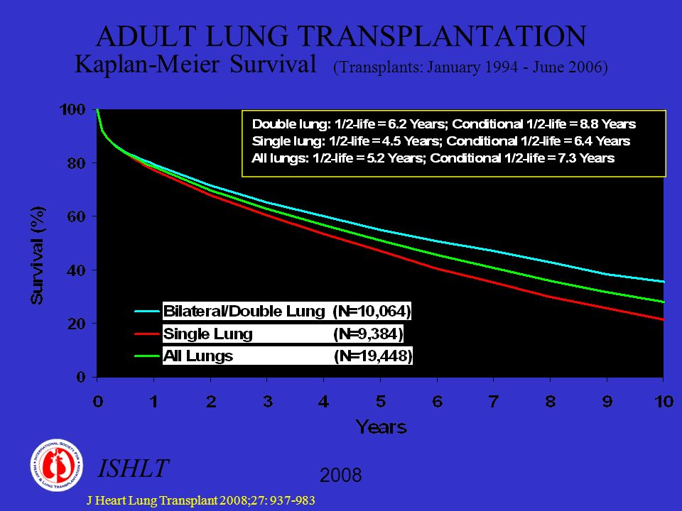 ADULT LUNG TRANSPLANTATION Kaplan-Meier Survival (Transplants: January 1994 - June 2006)