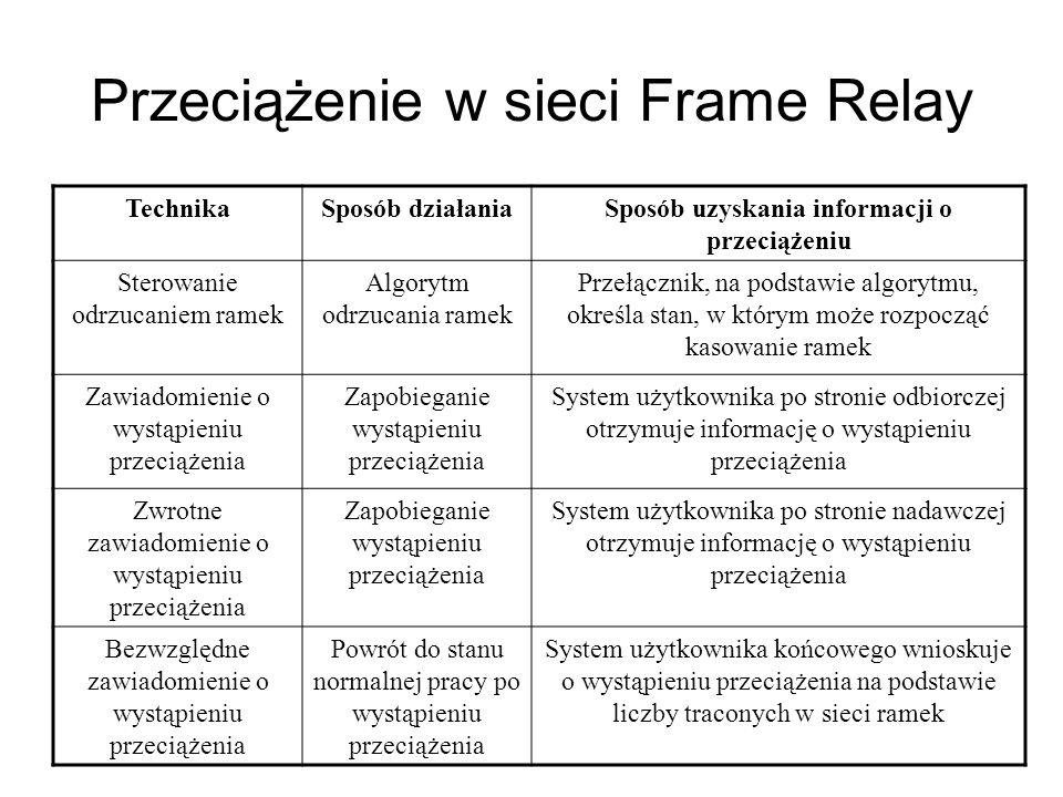 Przeciążenie w sieci Frame Relay