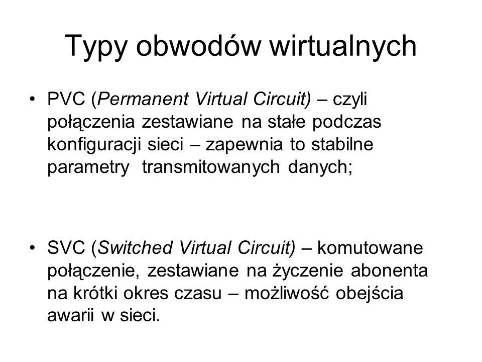 Typy obwodów wirtualnych