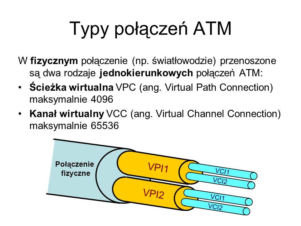 Typy połączeń ATMW fizycznym połączenie (np. światłowodzie) przenoszone są dwa rodzaje jednokierunkowych połączeń ATM: