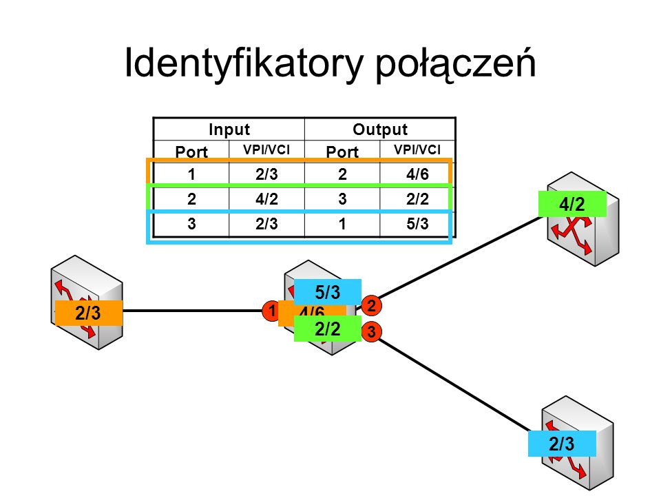 Identyfikatory połączeń