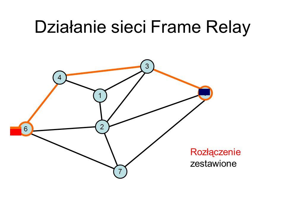 Działanie sieci Frame Relay