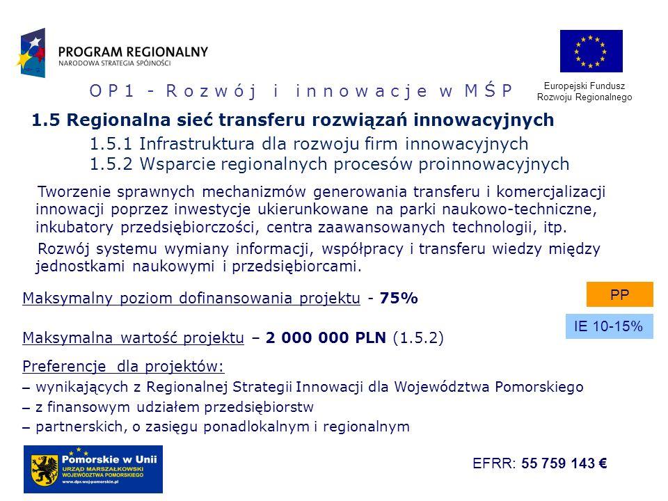 1.5 Regionalna sieć transferu rozwiązań innowacyjnych