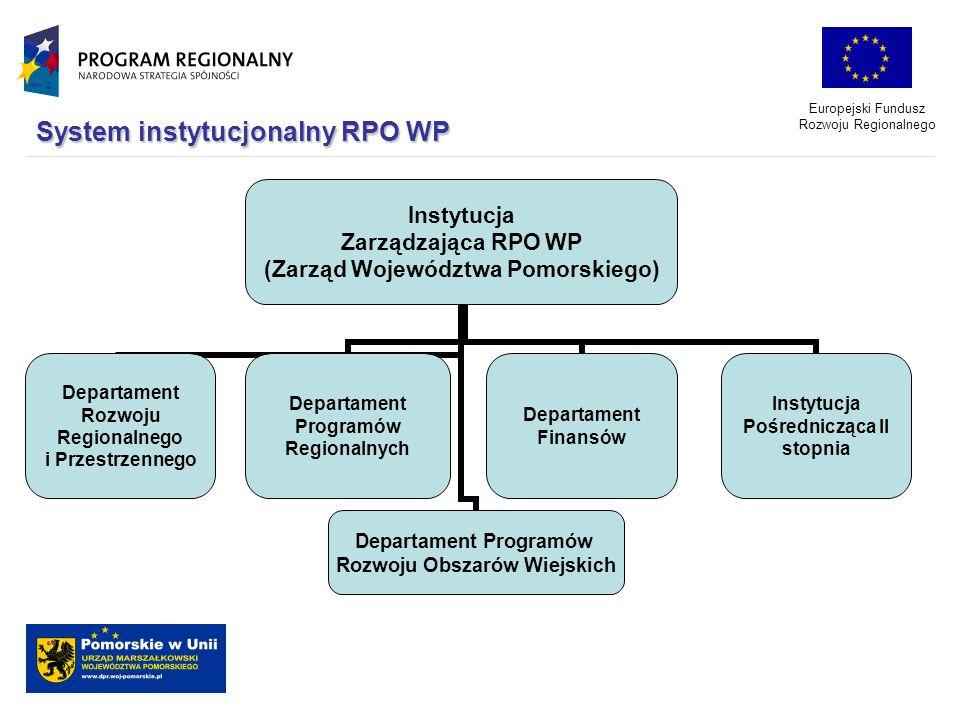 System instytucjonalny RPO WP