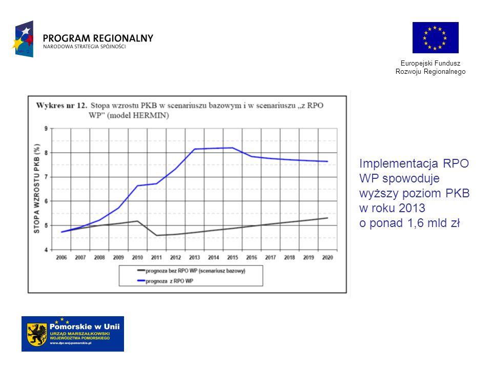 Implementacja RPO WP spowoduje wyższy poziom PKB w roku 2013