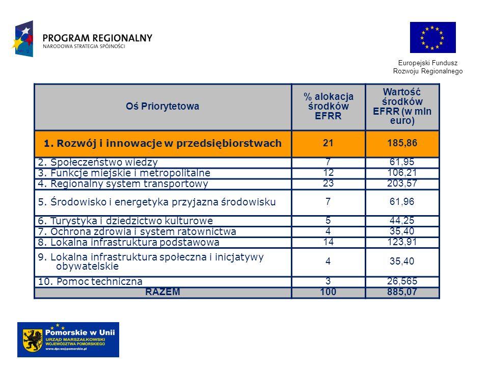 % alokacja środków EFRR Wartość środków EFRR (w mln euro)