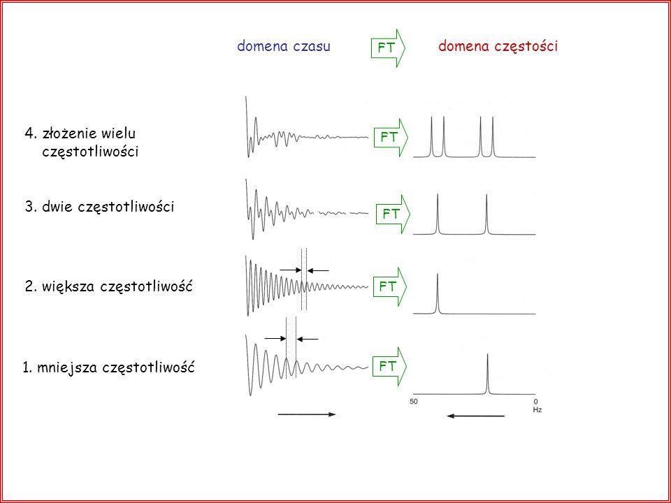 FT domena czasu domena częstości 4. złożenie wielu częstotliwości