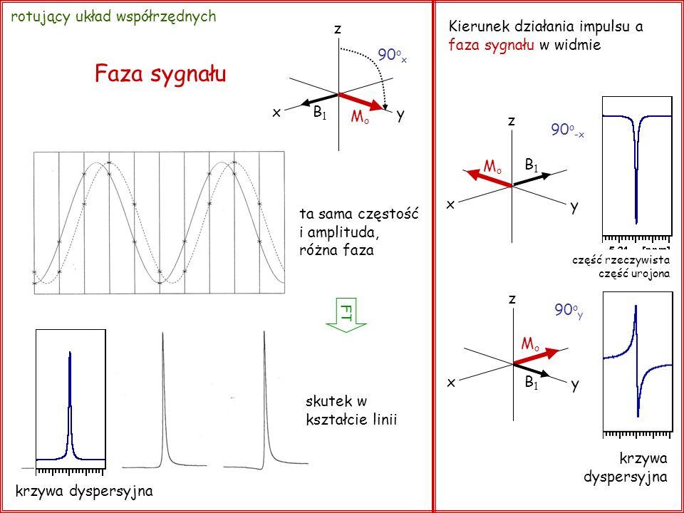 Faza sygnału rotujący układ współrzędnych