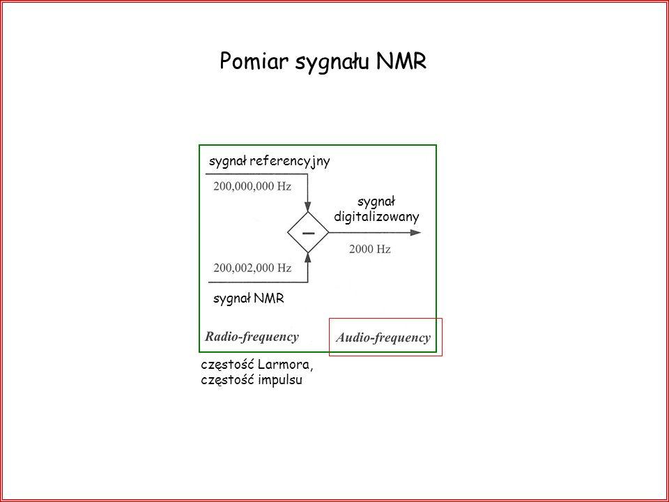 Pomiar sygnału NMR sygnał referencyjny sygnał digitalizowany