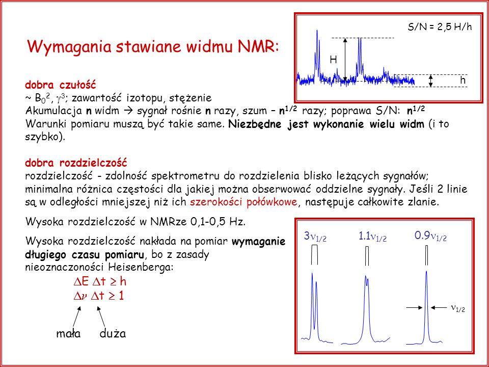 Wymagania stawiane widmu NMR: