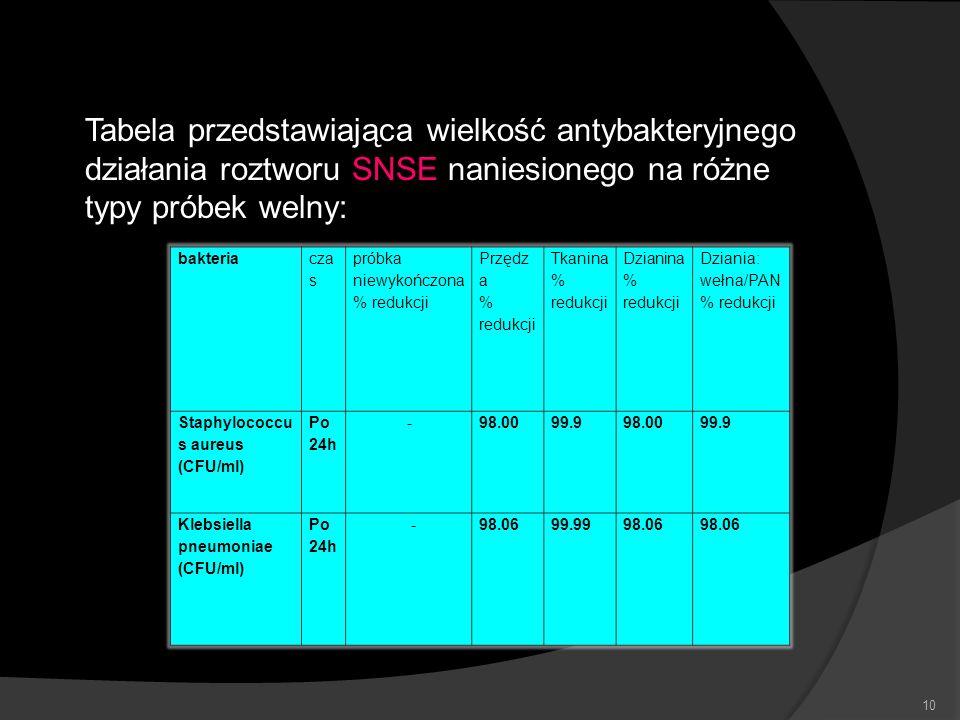 Tabela przedstawiająca wielkość antybakteryjnego działania roztworu SNSE naniesionego na różne typy próbek welny: