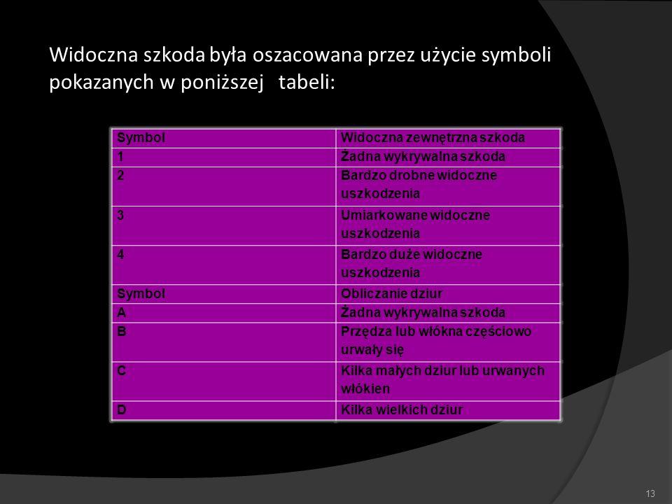 Widoczna szkoda była oszacowana przez użycie symboli pokazanych w poniższej tabeli: