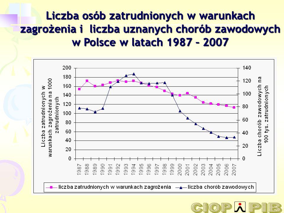 Liczba osób zatrudnionych w warunkach zagrożenia i liczba uznanych chorób zawodowych w Polsce w latach 1987 – 2007