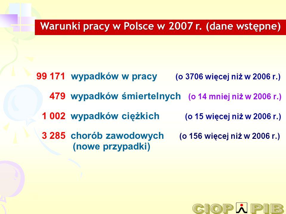 Warunki pracy w Polsce w 2007 r. (dane wstępne)