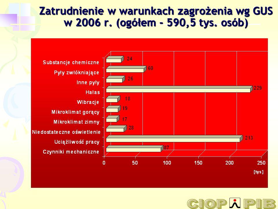 Zatrudnienie w warunkach zagrożenia wg GUS w 2006 r
