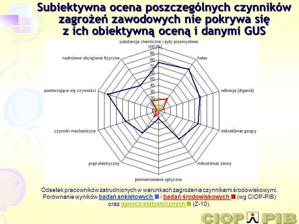 Subiektywna ocena poszczególnych czynników zagrożeń zawodowych nie pokrywa się z ich obiektywną oceną i danymi GUS
