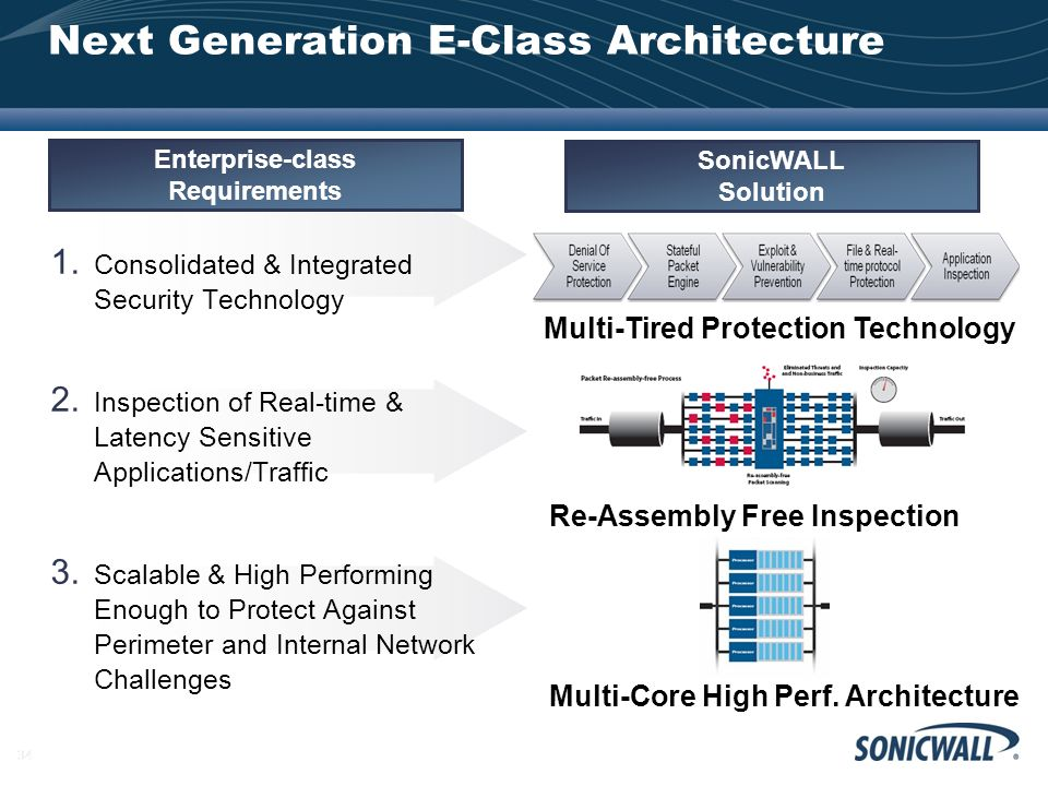 Next Generation E-Class Architecture
