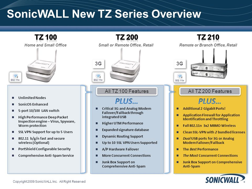 SonicWALL New TZ Series Overview