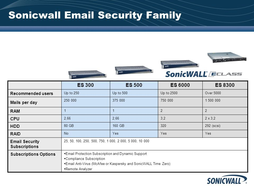 Sonicwall Email Security Family