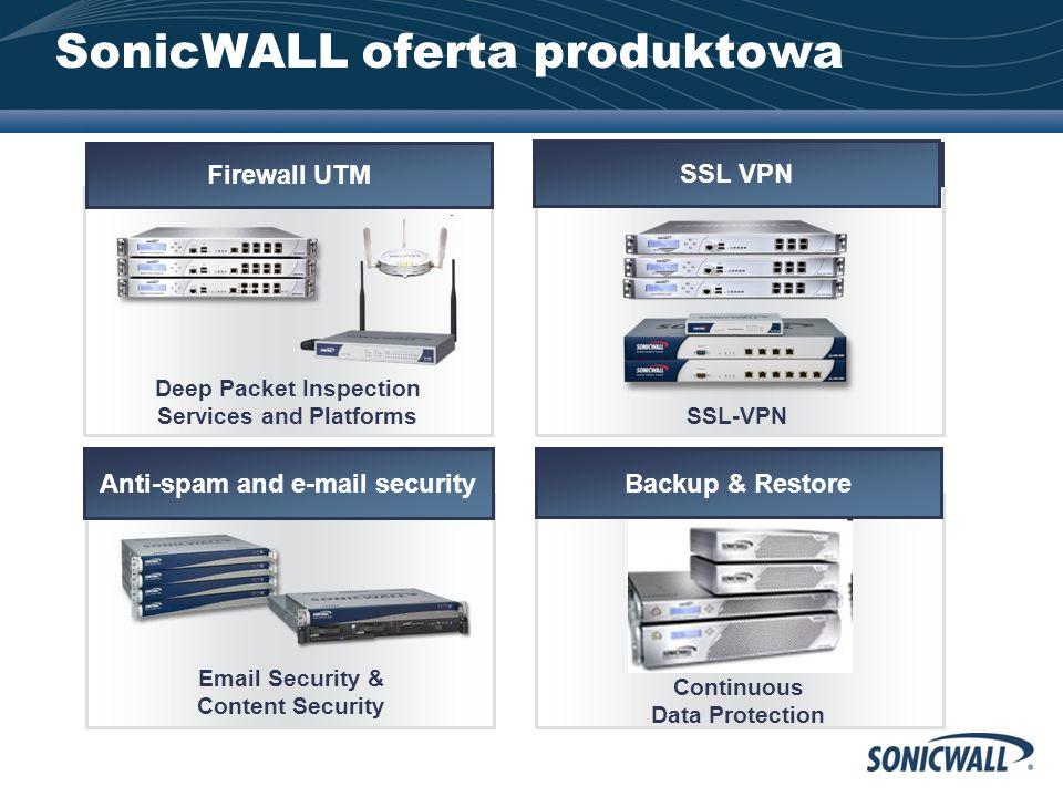 SonicWALL oferta produktowa