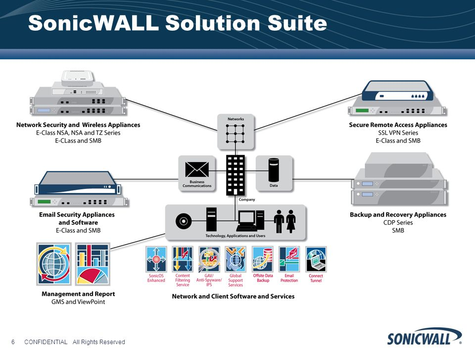 SonicWALL Solution Suite