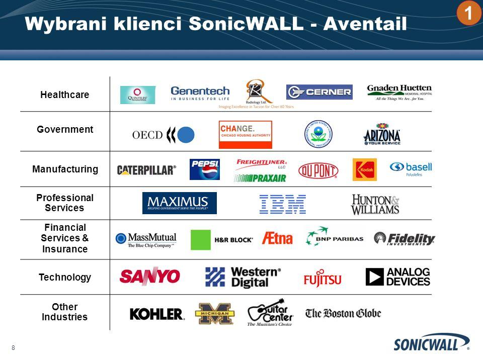 Wybrani klienci SonicWALL - Aventail